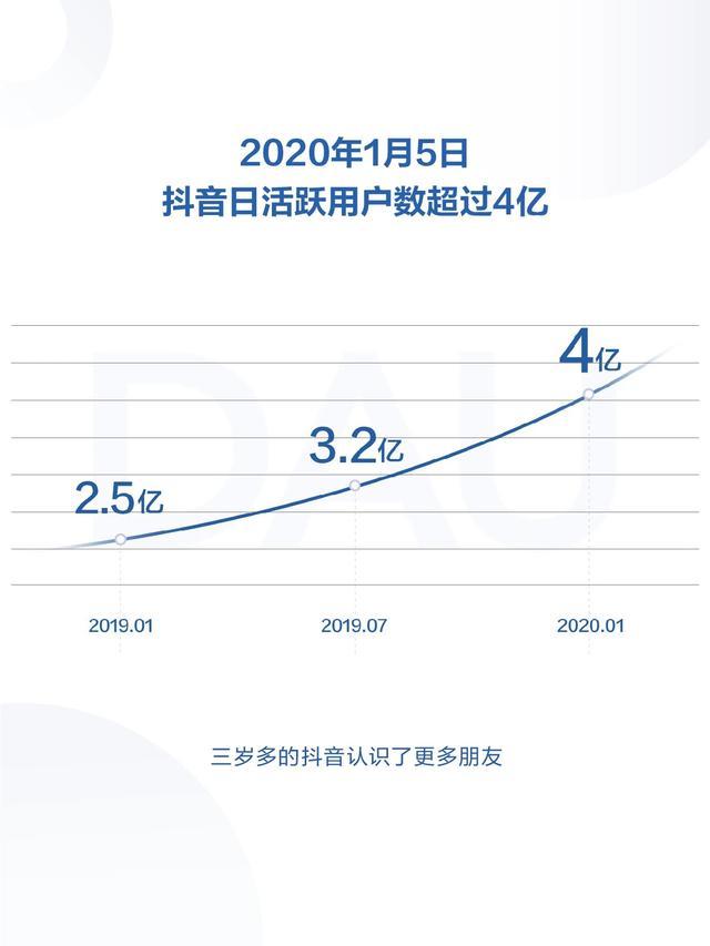 最前线 | 抖音发布2019年度报告,日活跃用户数超4亿