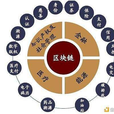 区块链baas系统开发,区块链技术应用搭建方案